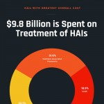 Healthcare-associated infections (HAIs) Infographic
