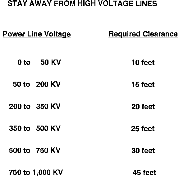 Safe Distance From Lines High Voltage
