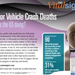 Motor Vehicle Crash Deaths