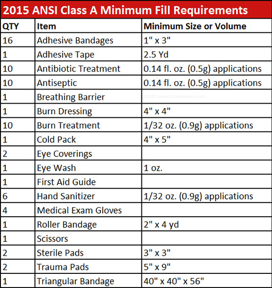 Image displaying 2015 ANSI Class A Minimum Fill Requirements for Adhesive Bandages, Adhesive Tape, Antibiotic Treatment, Antiseptic, Breathing Barrier, Burn Dressing and more.