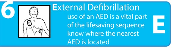 External Defi brillation, use of an AED is a vital part of the lifesaving sequence, know where the nearest AED is located